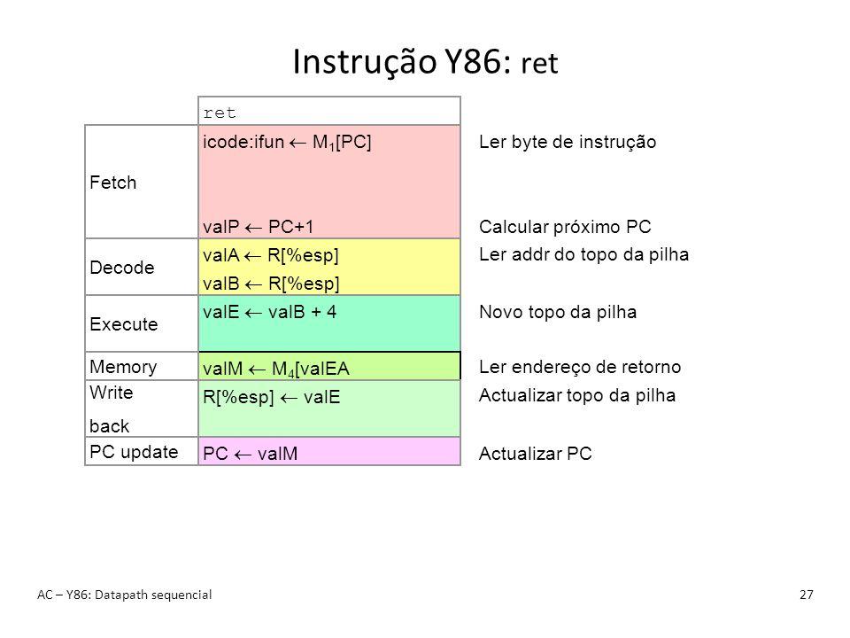 Instrução Y86: ret ret icode:ifun  M1[PC] valP  PC+1 Fetch